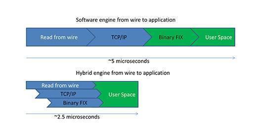 FIX software FPGA comparison software vs hybrid application